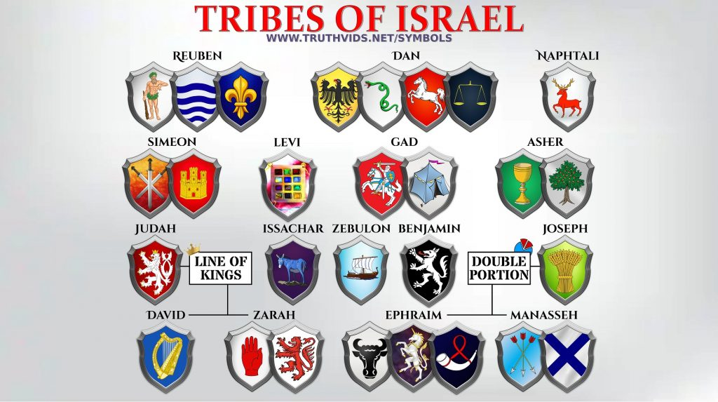 The Heraldry & Symbols of the 12 Tribes of Israel