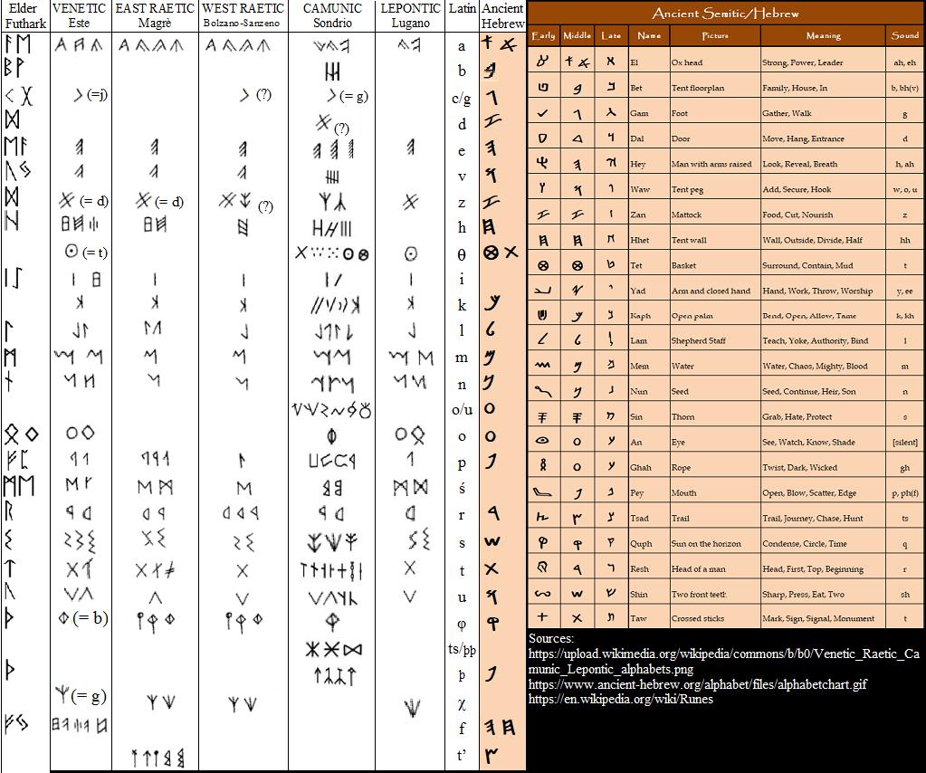 Norse/Viking Runes are Hebrew
